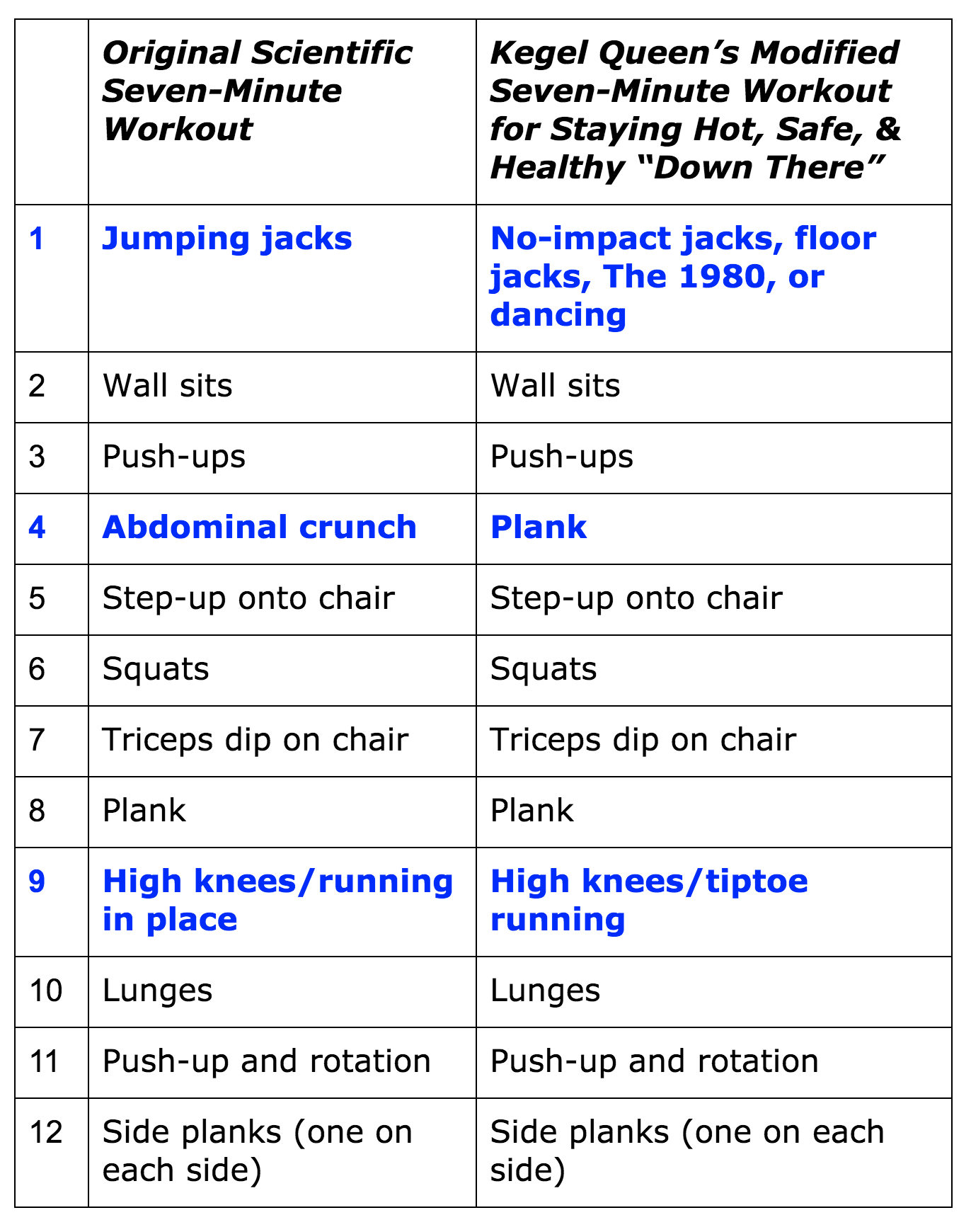 KQ seven minute workout table